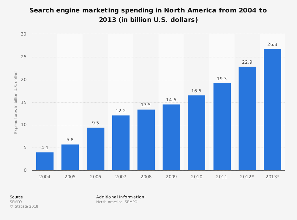 Statistic: Search engine marketing spending in North America from 2004 to 2013 (in billion U.S. dollars) | Statista