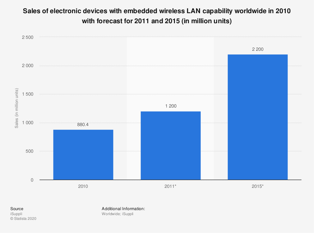 Statistic: Sales of electronic devices with embedded wireless LAN capability worldwide in 2010 with forecast for 2011 and 2015 (in million units) | Statista