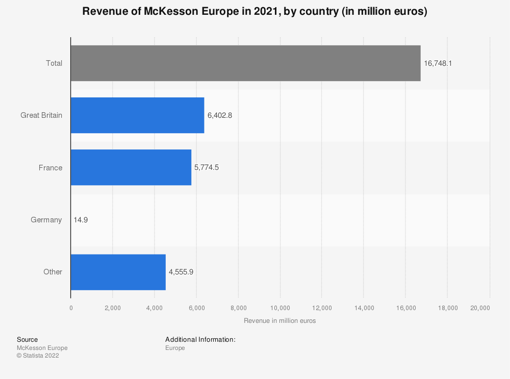 Statistic: Revenue of McKesson Europe in 2018, by country (in million euros) | Statista