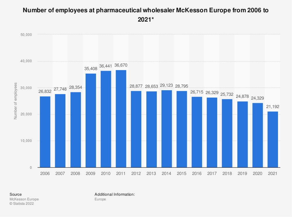 Statistic: Number of employees at pharmaceutical wholesaler McKesson Europe from 2006 to 2018* | Statista