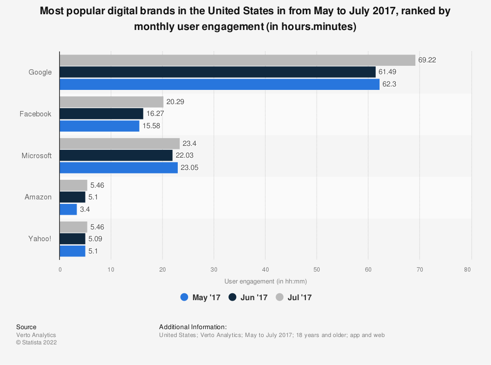 Statistic: Most popular digital brands in the United States in from May to July 2017, ranked by monthly user engagement (in hours.minutes)   Statista