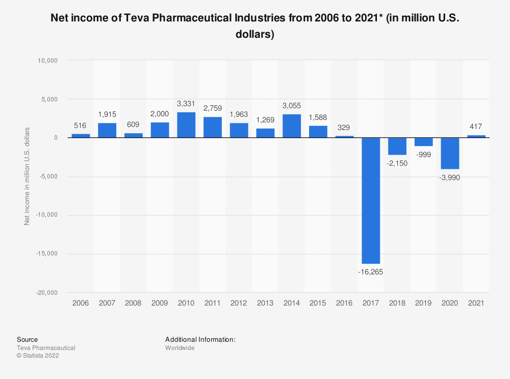 Statistic: Net income of Teva Pharmaceutical Industries from 2006 to 2018 (in million U.S. dollars)* | Statista