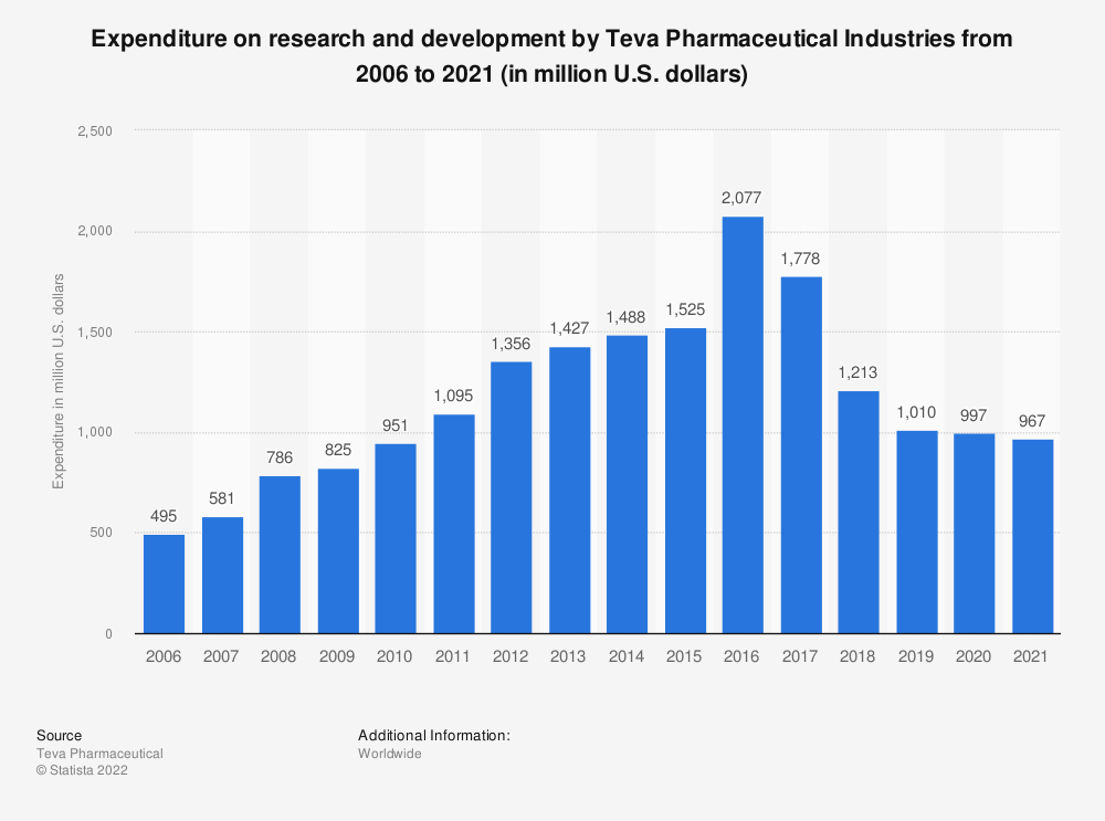 Statistic: Expenditure on research and development by Teva Pharmaceutical Industries from 2006 to 2019 (in million U.S. dollars) | Statista
