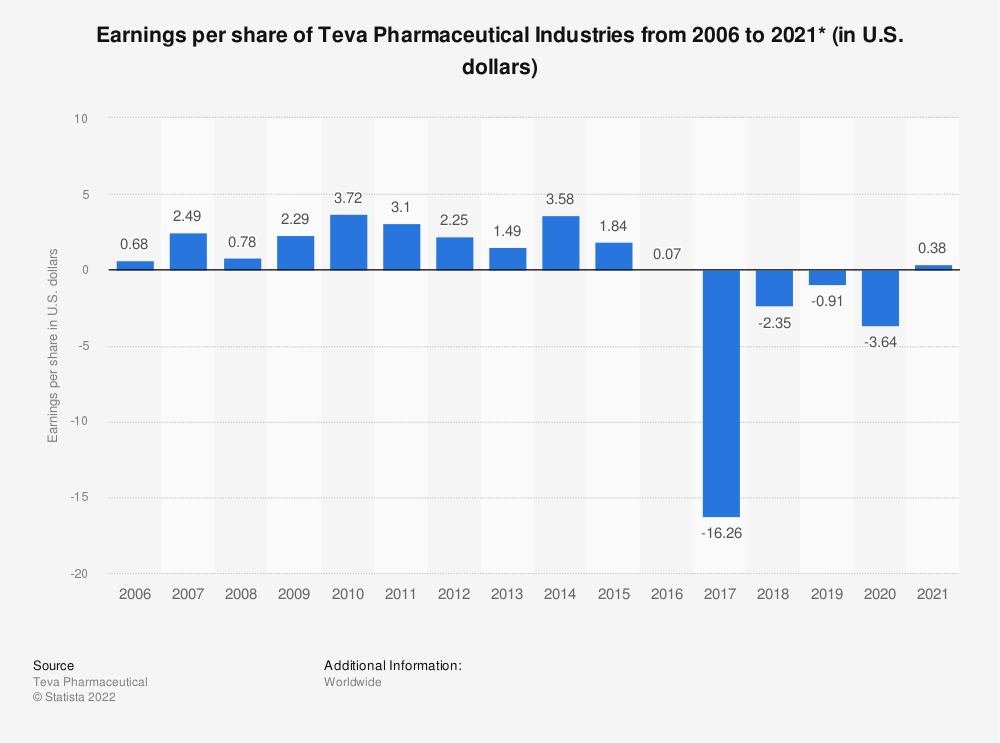 Statistic: Earnings per share of Teva Pharmaceutical Industries from 2006 to 2019 (in U.S. dollars)* | Statista