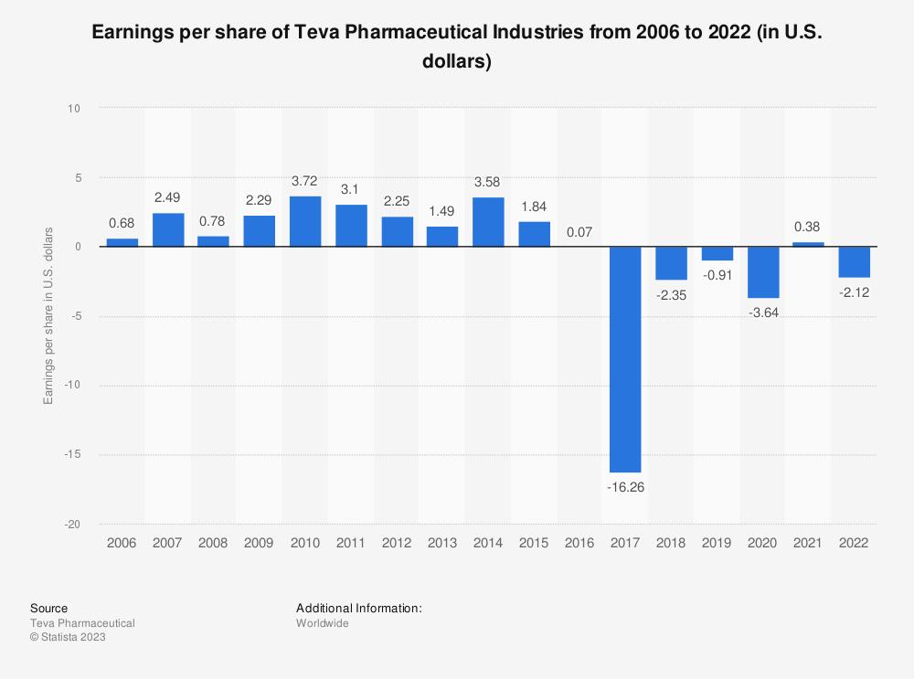 Statistic: Earnings per share of Teva Pharmaceutical Industries from 2006 to 2018 (in U.S. dollars)* | Statista