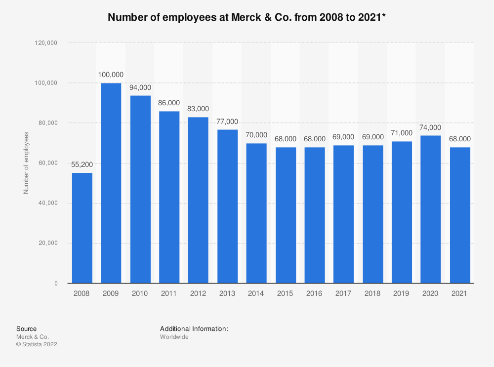 Statistic: Number of employees at Merck & Co. from 2008 to 2019* | Statista