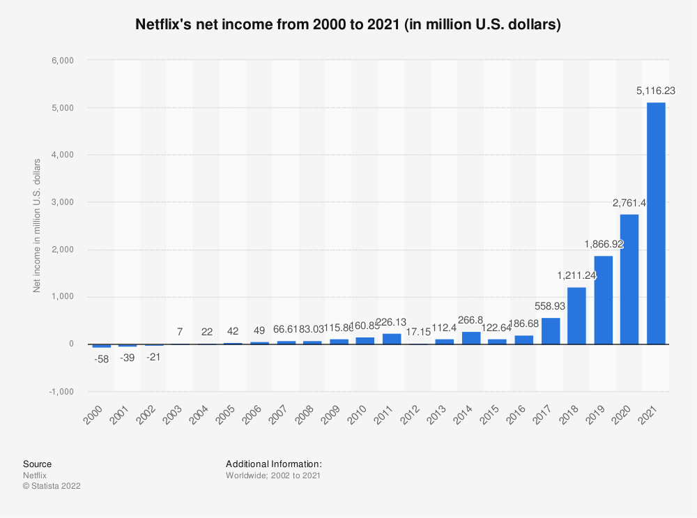 Statistic: Netflix's net income from 2000 to 2020 (in million U.S. dollars) | Statista