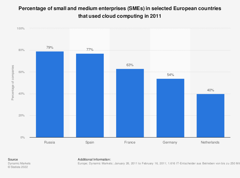 Statistic: Percentage of small and medium enterprises (SMEs) in selected European countries that used cloud computing in 2011 | Statista