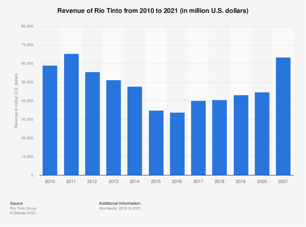 Statistic: Rio Tinto's total revenue from 2001 to 2020 (in million U.S. dollars) | Statista