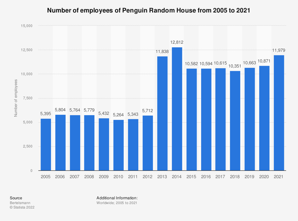 Statistic: Number of employees of Penguin Random House from 2005 to 2018 | Statista