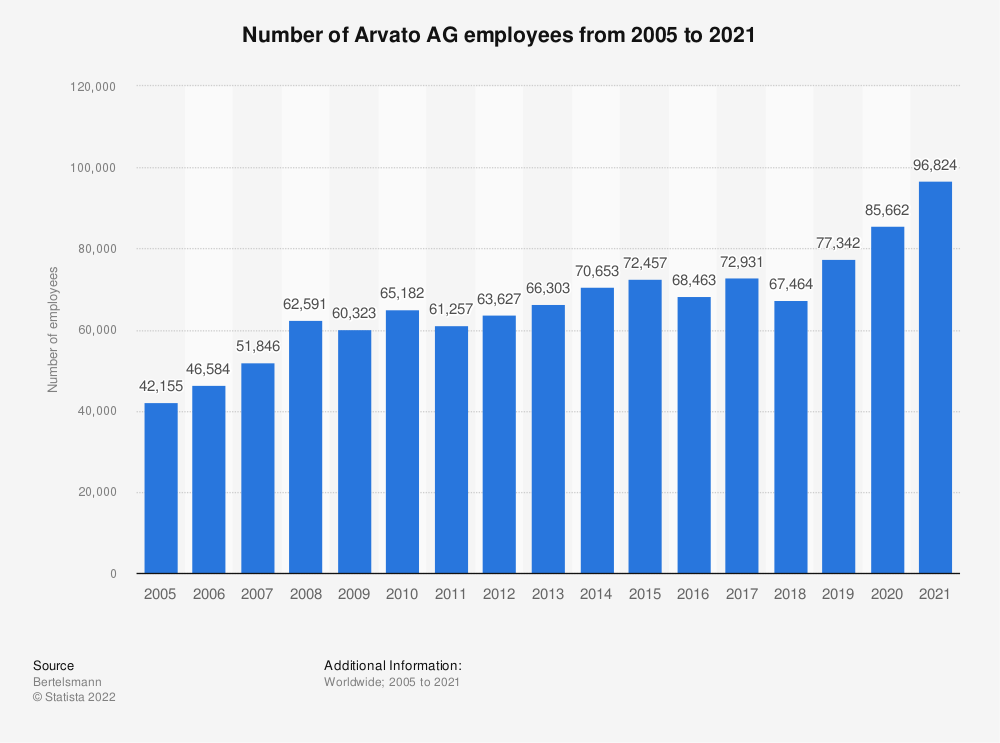 Statistic: Number of Arvato AG employees from 2005 to 2018 | Statista