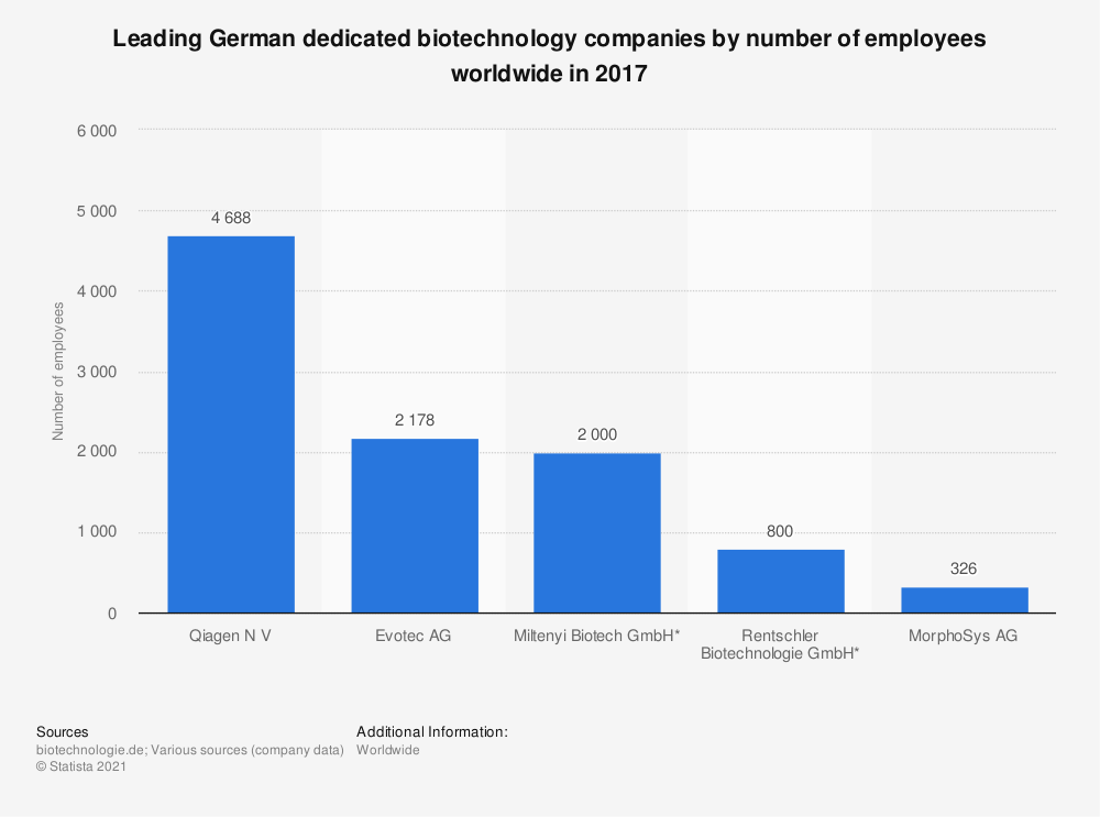 Statistic: Leading German dedicated biotechnology companies by number of employees worldwide in 2017   Statista
