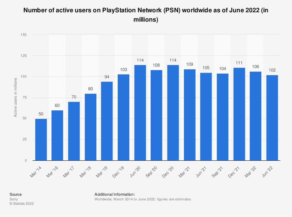 Statistic: Number of active users on PlayStation Network worldwide from 2014 to 2019 (in millions) | Statista