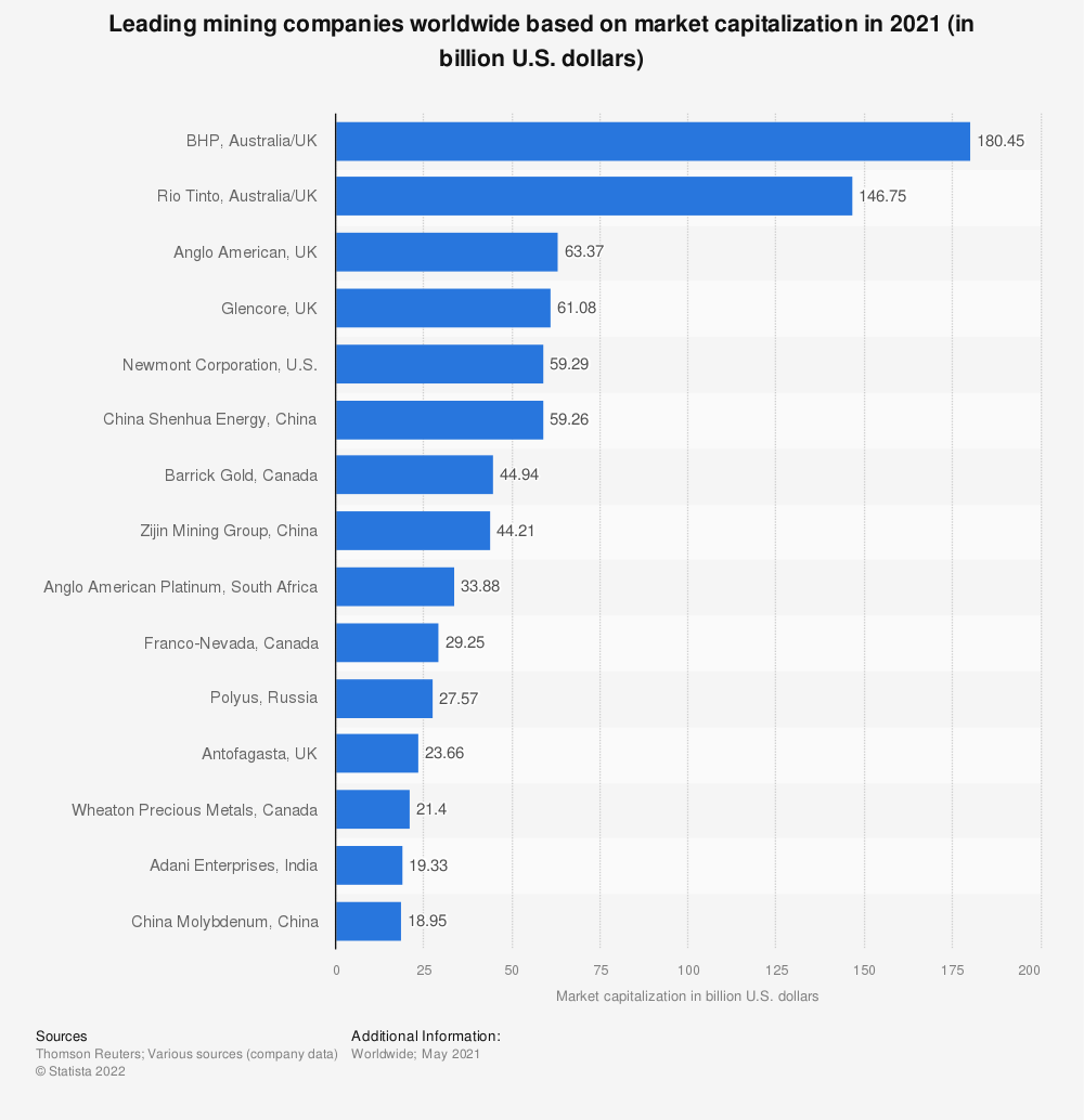 Statistic: Top 10 mining companies worldwide based on market value in 2014 (in billion U.S. dollars) | Statista