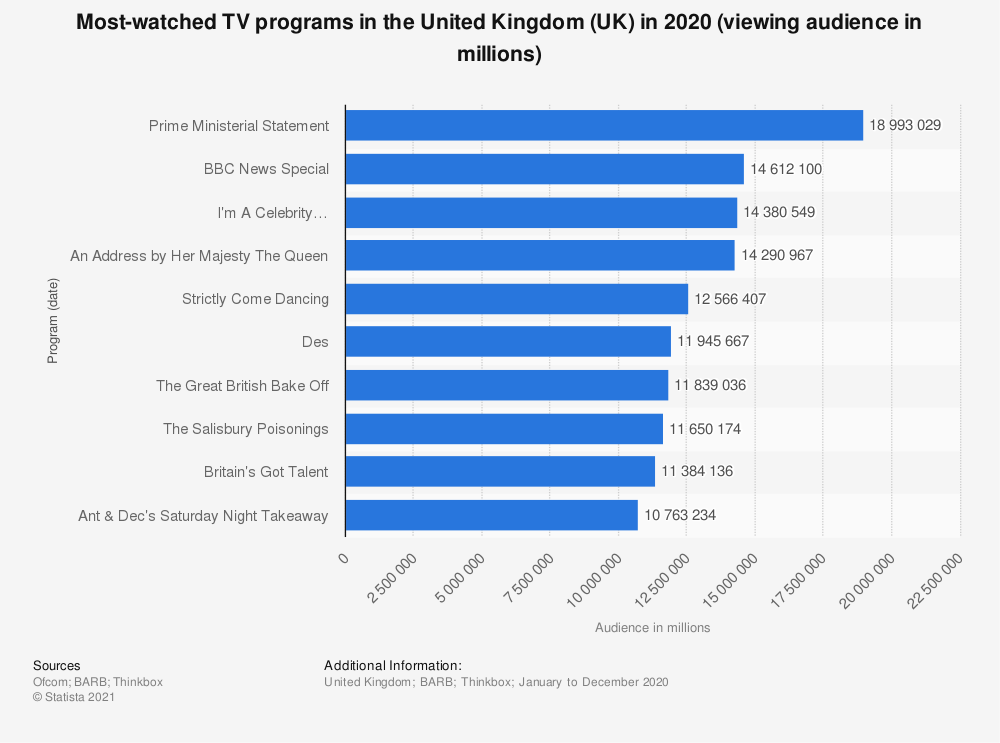 Statistic: Most-watched TV programs in the United Kingdom (UK) in 2018 (viewing audience in millions) | Statista