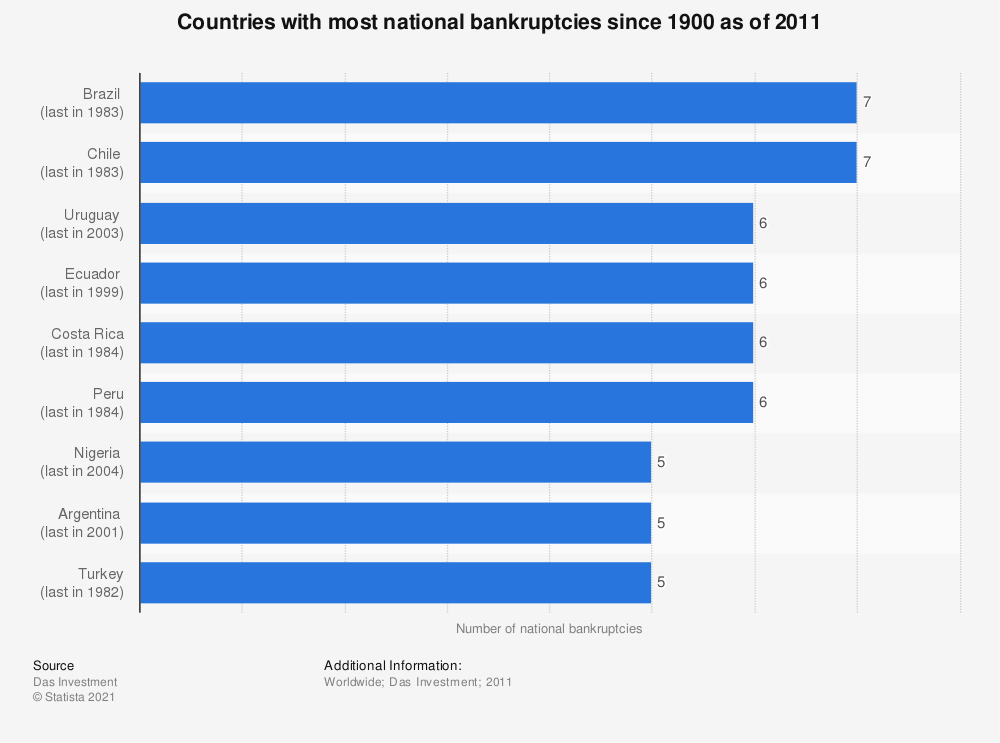 Statistic: Countries with most national bankruptcies since 1900 as of 2011 | Statista