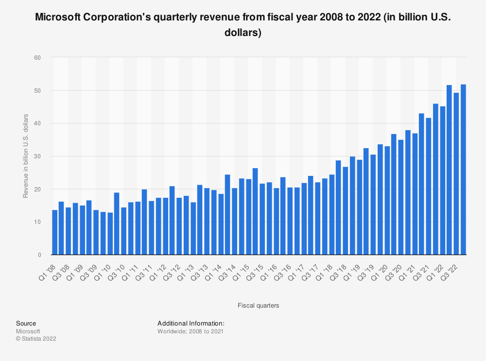 Statistic: Microsoft Corporation's quarterly revenue from fiscal year 2008 to 2020 (in billion U.S. dollars) | Statista