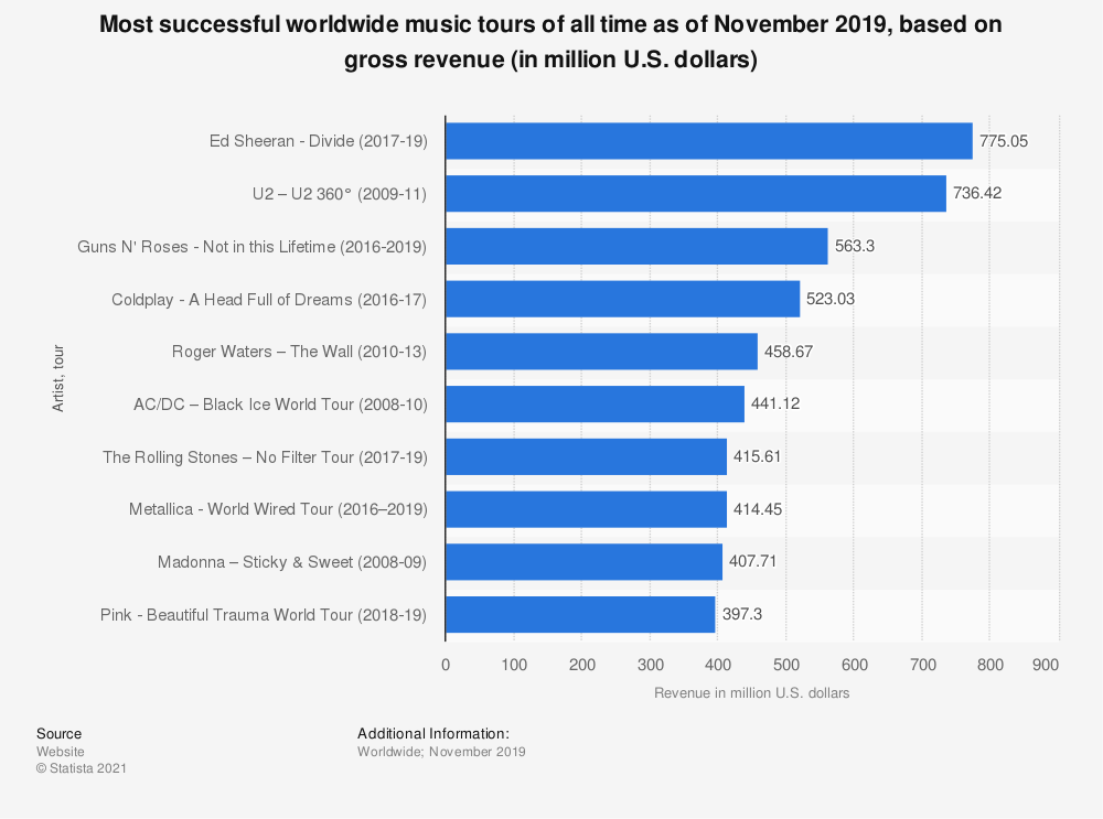 Statistic: Most successful worldwide music tours of all time as of August 2019, based on gross revenue (in million U.S. dollars) | Statista