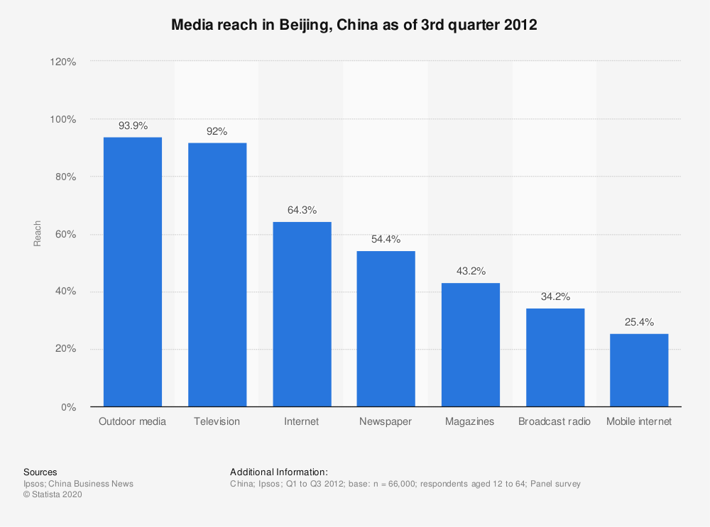 Statistic: Media reach in Beijing, China as of 3rd quarter 2012 | Statista