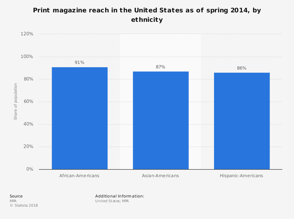 Statistic: Print magazine reach in the United States as of spring 2014, by ethnicity | Statista