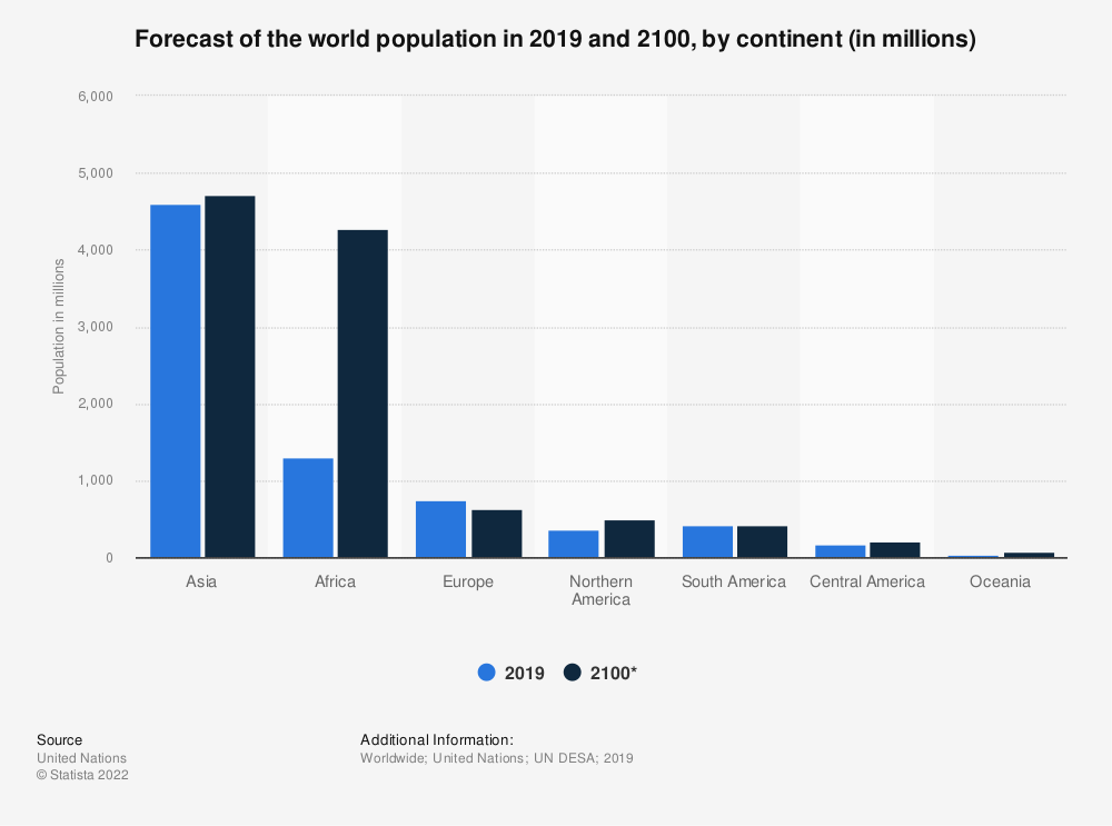 Statistic: Forecast of the world population in 2019 and 2100, by continent (in millions) | Statista