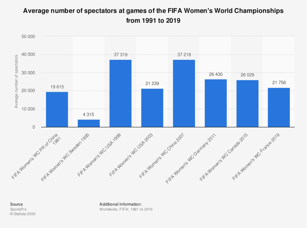 Statistic: Average number of spectators at  games of the FIFA Women's World Championships from 1991 to 2015 | Statista