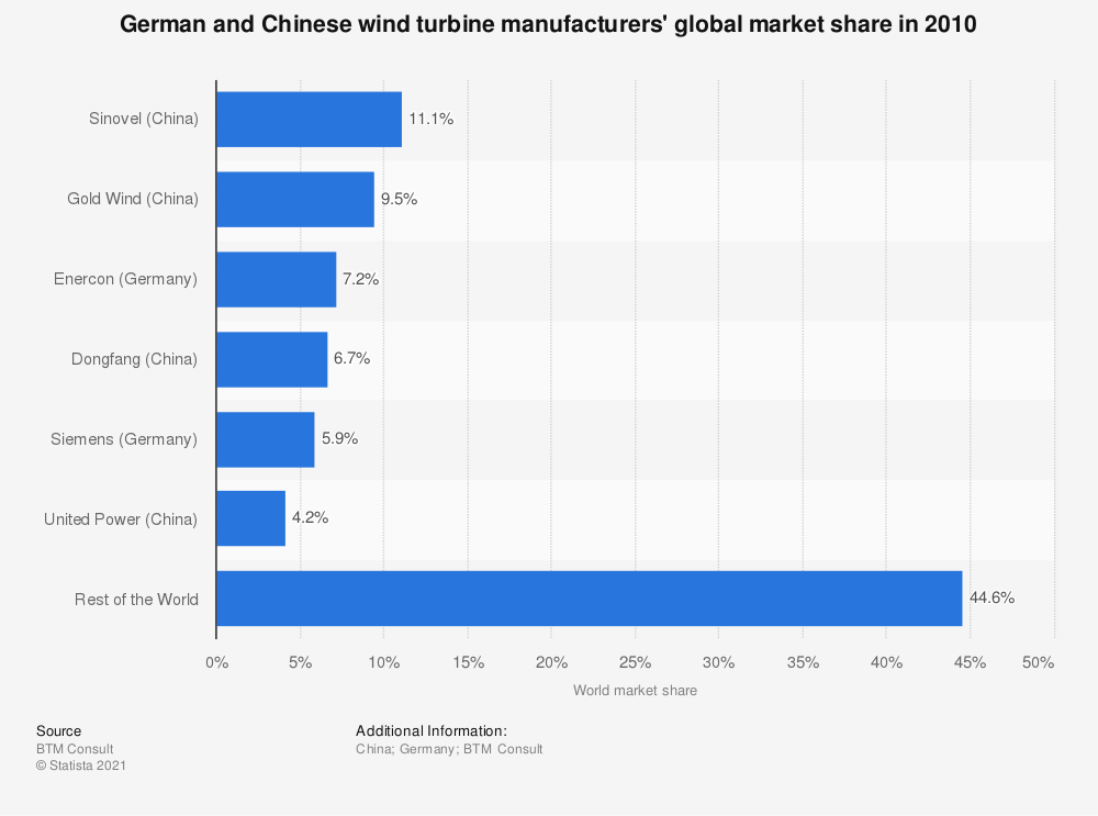 Statistic: German and Chinese wind turbine manufacturers' global market share in 2010 | Statista