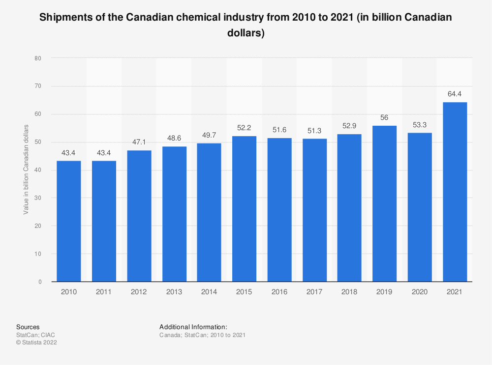 Statistic: Shipments of the Canadian chemical industry from 2000 to 2019 (in billion Canadian dollars)   Statista