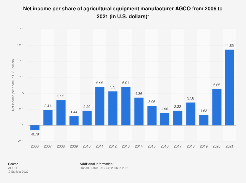 Statistic: Net income per share of agricultural equipment manufacturer AGCO from 2006 to 2018 (in U.S. dollars)* | Statista