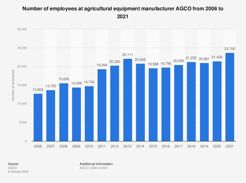 Statistic: Number of employees at agricultural equipment manufacturer AGCO from 2006 to 2018 | Statista