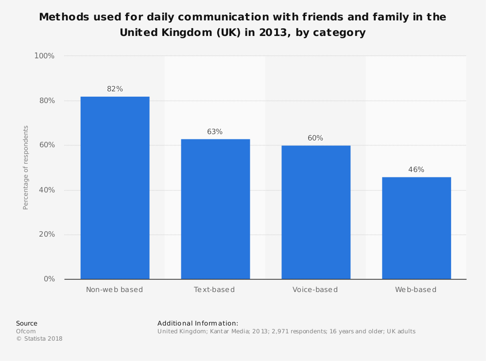 Statistic: Methods used for daily communication with friends and family in the United Kingdom (UK) in 2013, by category | Statista