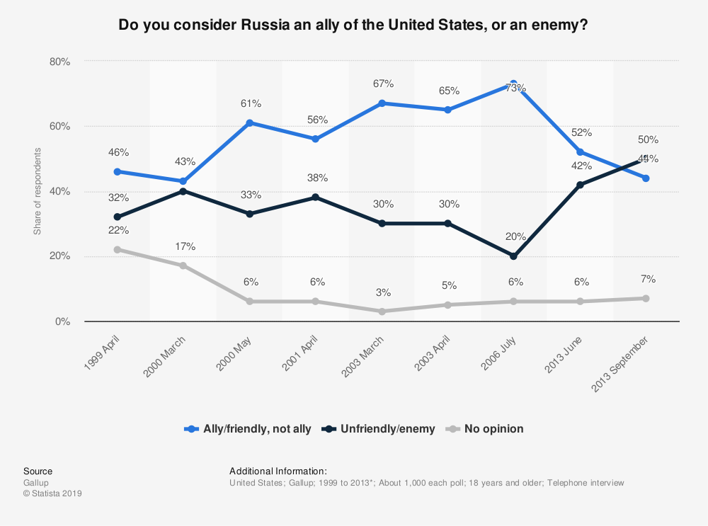 Statistic: Do you consider Russia an ally of the United States, or an enemy? | Statista