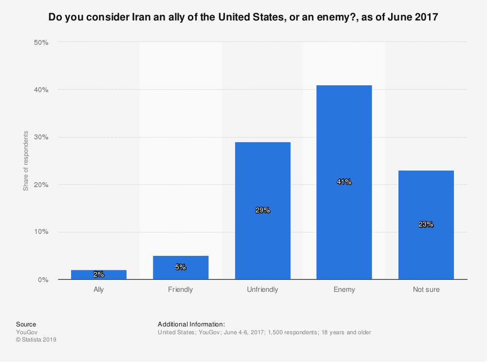 Statistic: Do you consider Iran an ally of the United States, or an enemy?, as of June 2017 | Statista