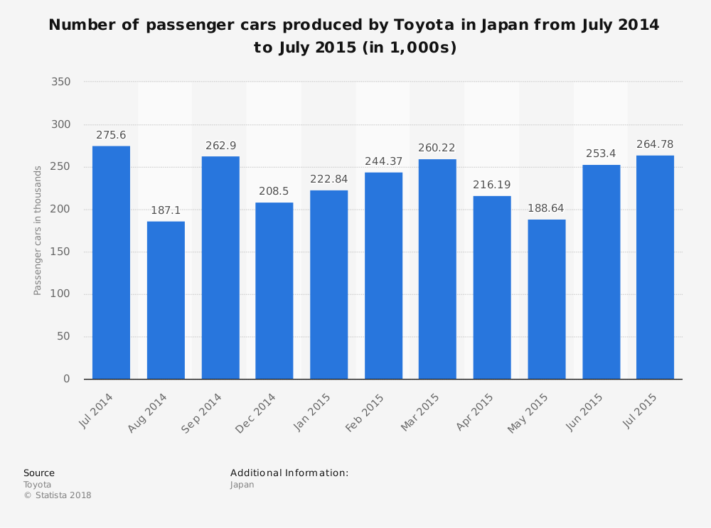 Statistic: Number of passenger cars produced by Toyota in Japan from July 2014 to July 2015 (in 1,000s) | Statista