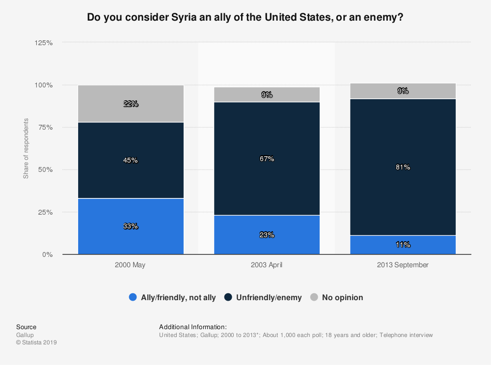 Statistic: Do you consider Syria an ally of the United States, or an enemy? | Statista