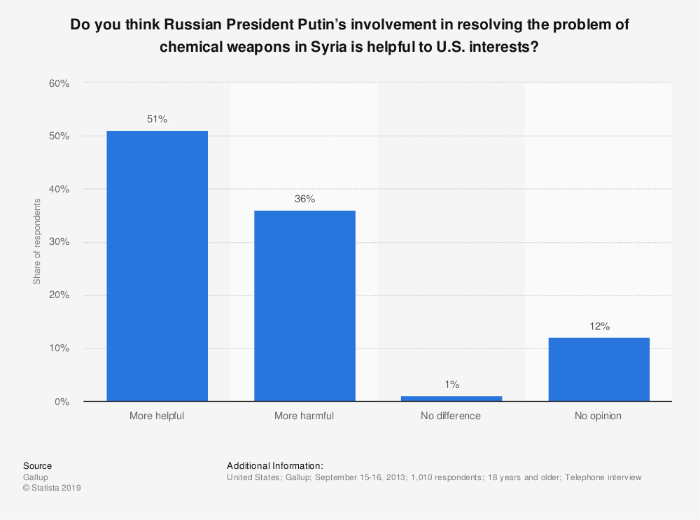 Statistic: Do you think Russian President Putin's involvement in resolving the problem of chemical weapons in Syria is helpful to U.S. interests? | Statista