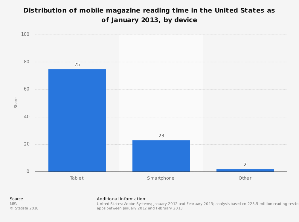 Statistic: Distribution of mobile magazine reading time in the United States as of January 2013, by device | Statista