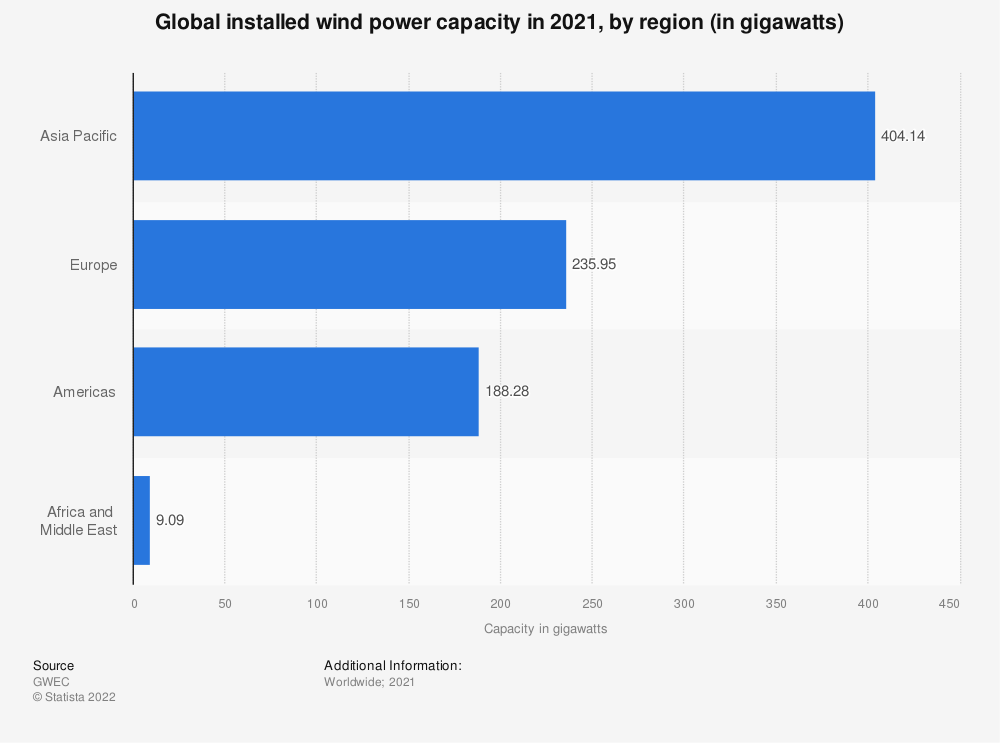 Statistic: Global installed wind power capacity in 2018, by region (in megawatts) | Statista