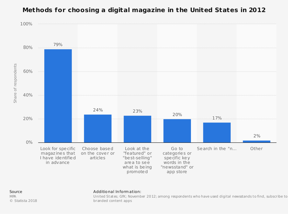 Statistic: Methods for choosing a digital magazine in the United States in 2012 | Statista