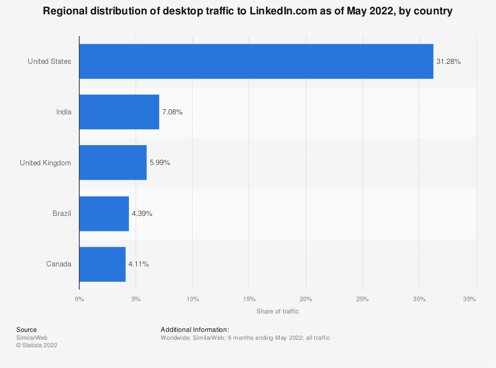 Statistic: Regional distribution of desktop traffic to LinkedIn.com as of December 2017, by country | Statista