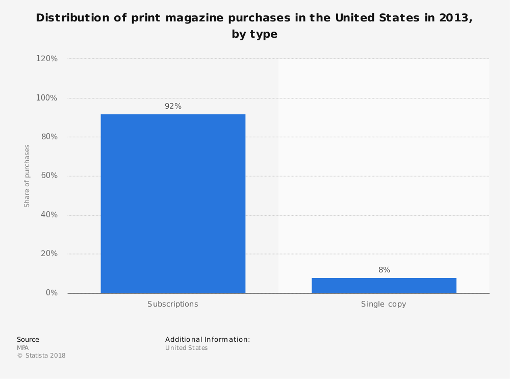 Statistic: Distribution of print magazine purchases in the United States in 2013, by type | Statista