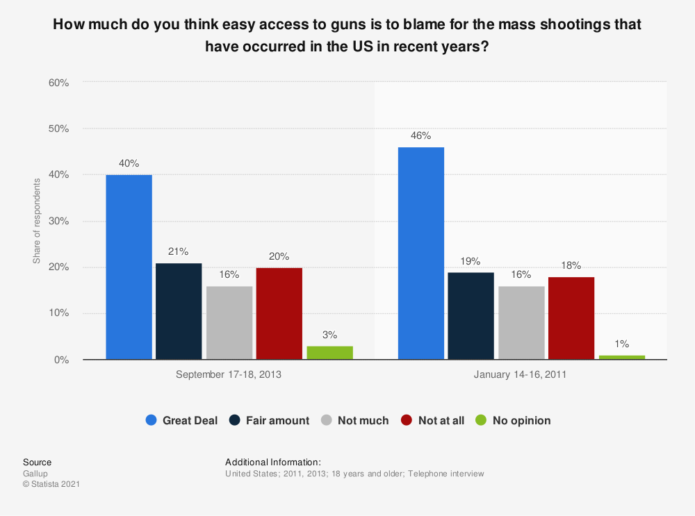 Statistic: How much do you think easy access to guns is to blame for the mass shootings that have occurred in the US in recent years? | Statista
