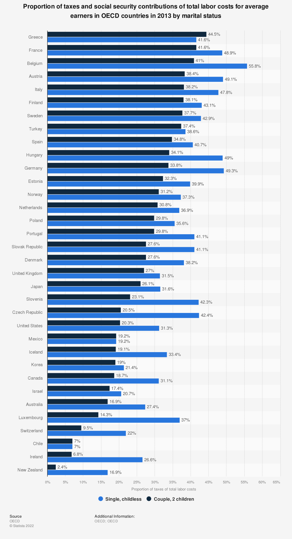 Statistic: Proportion of taxes and social security contributions of total labor costs for average earners in OECD countries in 2013 by marital status | Statista