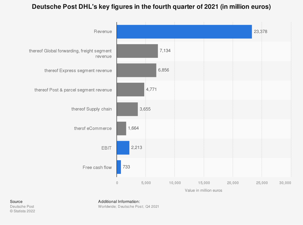 Statistic: Deutsche Post DHL's key figures in the fourth quarter of 2018 (in million euros) | Statista
