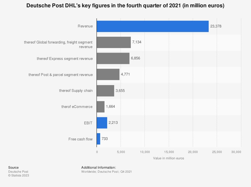Statistic: Deutsche Post DHL's key figures in the fourth quarter of 2019 (in million euros) | Statista