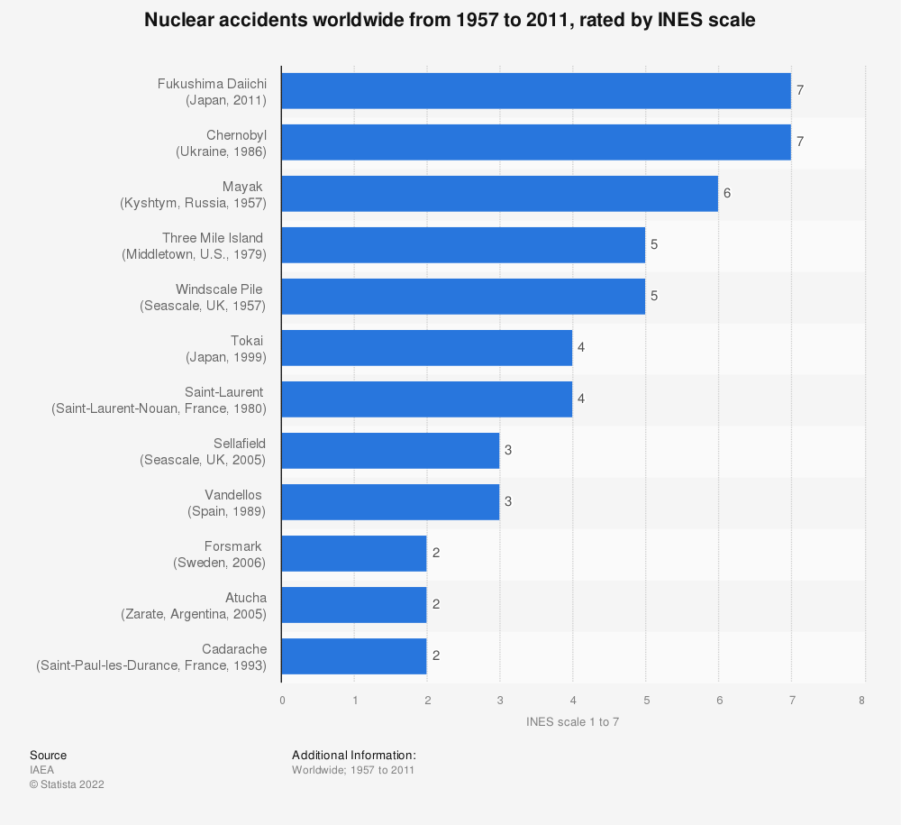 Statistic: Nuclear accidents worldwide from 1957 to 2011, rated by INES scale | Statista