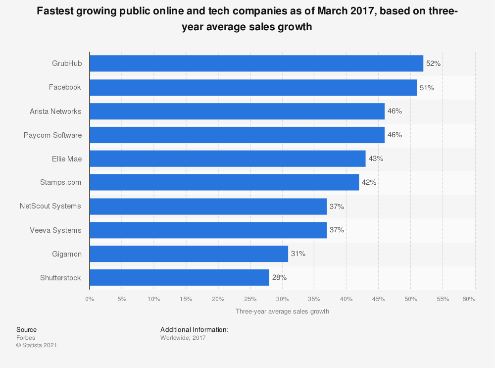 Statistic: Fastest growing public online and tech companies as of March 2017, based on three-year average sales growth | Statista