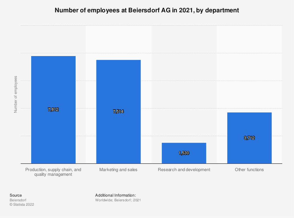 Statistic: Number of employees at Beiersdorf AG from 2011 to 2018, by department | Statista
