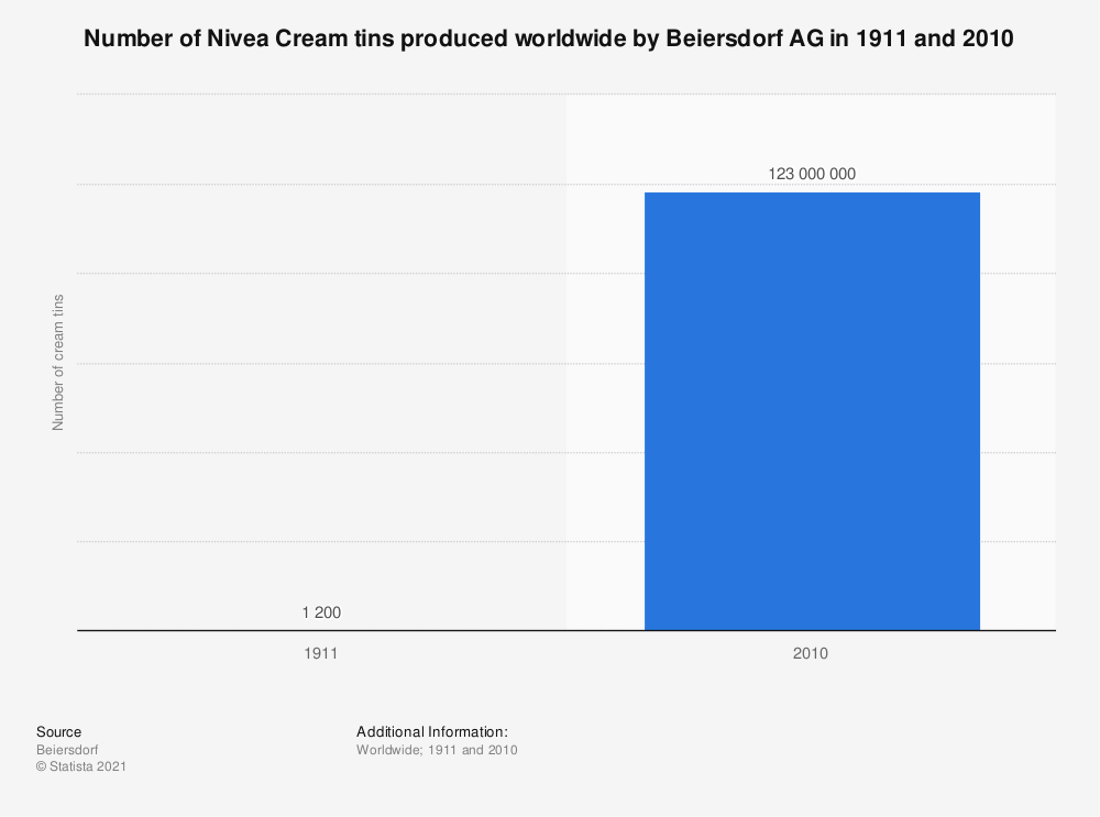 Statistic: Number of Nivea Cream tins produced worldwide by Beiersdorf AG in 1911 and 2010 | Statista