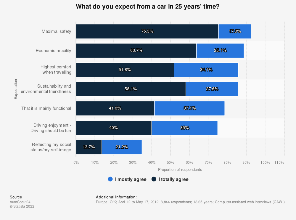Statistic: What do you expect from a car in 25 years' time? | Statista